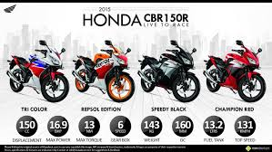 honda cbr 150 price in india first impression honda cbr150r review page 15