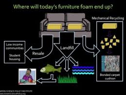 Sofas Without Flame Retardants Flame Retardants In Furniture Green Science Policy Institute