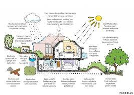 eco house plans eco home designs small eco house plans green home designs