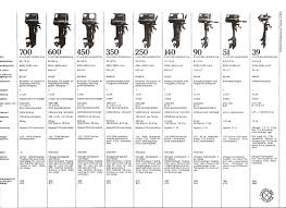 info about volvo 9hp outboard www ifish net