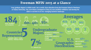 Tulane Master Of Finance Admissions Requirements Cost Tulane