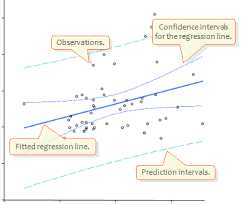 multiple linear regression with scatter u0026 residual plots