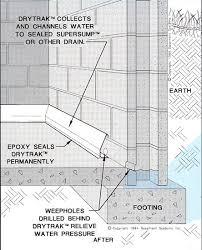 Basement Waterproofing Kansas City by Baseboard Basement Drain Pipe System In Missouri U0026 Eastern Kansas