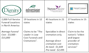 average cost of cremation an overview of the care marketplace in the usa care