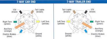 hopkins 7 way trailer plug wiring diagram wiring diagram and