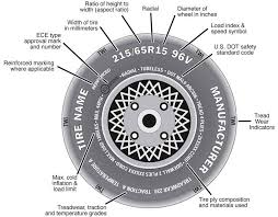 how to read a tire sidewall european metric