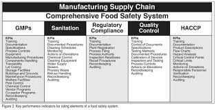 the total plant food safety audit rating your overall system