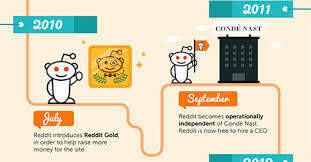 50 tv amazon black friday reddit 100 facts and statistics about reddit infographic