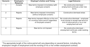 Termination Of Employment Without Notice by Don U0027t Get It Wronko Not Every Unilateral Change Leads To A