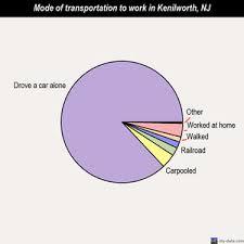 kenilworth new jersey nj 07033 profile population maps real