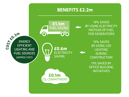 most efficient lighting system energy efficiency and carbon crossrail