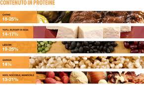 alimentazione ricca di proteine alimenti ricchi di proteine per massa muscolare