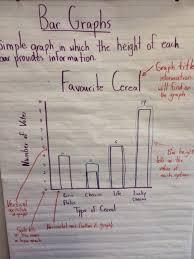 Writing On Graph Paper New Fluencies Creating Surveys Bar Graphs In Mathematics Using