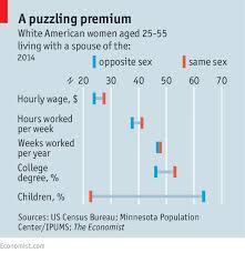 lesbienne bureau power wage premium