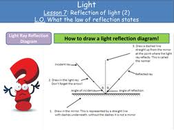 light reflection law of reflection by karagkounima teaching
