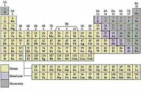 Metalloids On The Periodic Table Chemistry The Central Science Chapter 2 Section 4