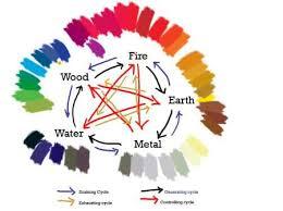 feng shui color chart feng shui colors direction elememts feng shui five elements how