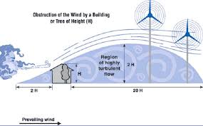 How To Make A Small Wind Generator At Home - good data needed for small wind turbines to spin cnet