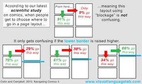visual layout meaning the visual linguist dispelling myths of comics understanding