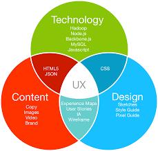 experience design experience design ux factotum ux design