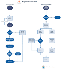 Learn How Ecommerce Works Magento Process Flow Diagram Http Ifour Consultancy Com