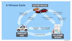 car shipping rates u0026 services the virtuous cycle between driverless cars electric vehicles and
