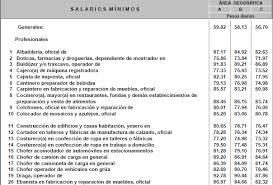 sueldos profesionales en mxico 2016 salario mínimo en méxico 2016 aumenta 4 20
