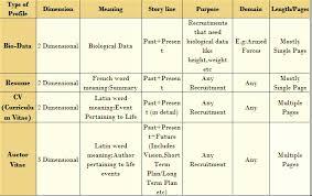 curriculum vitae cv vs resume resume cv bio data matthewgates co