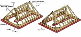 tetto padiglione tetto a padiglione i nodi di dispositivo e maggiore tetto a