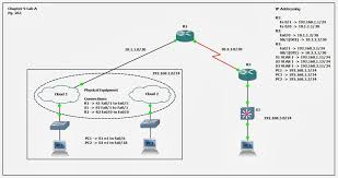 networks anonymous ccna security the journey begins