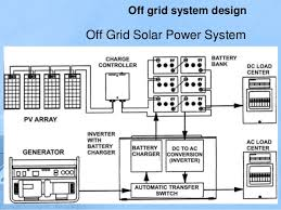 introduction to grid solar power system