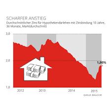 Hauskauf 24 Immobilien Kaufpanik Bei Den Deutschen Welt