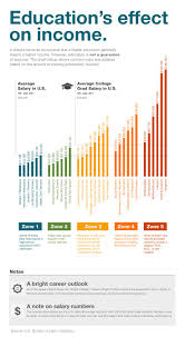 188 best education the key to everything images on pinterest education u0027s effect on income infographic