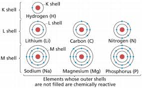 Atoms Bonding And The Periodic Table Chemistry I Atoms And Molecules