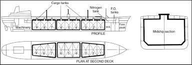 understanding the design of liquefied gas carriers