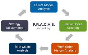 fracas report template optimise improve a preventative maintenance program emaint
