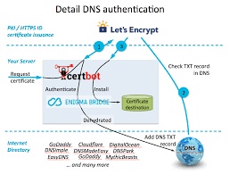 certbot and letsencrypt work dns and sni tls automation