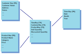 hr schema tables data top 50 data warehousing analytics interview questions and answers