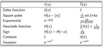 Fourier Transform Table Use The Table Of Fourier Transforms And Fourier T Chegg Com