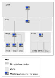 How Dns Works by Configuring Domain Name System Dns Servers