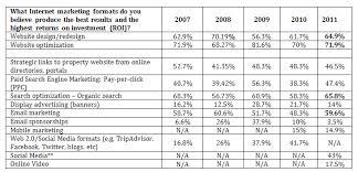 the smart hotelier u0027s guide to 2012 digital marketing budget