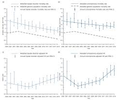 mortality gap for people with bipolar disorder and schizophrenia