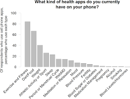 opportunities and challenges in the use of personal health data