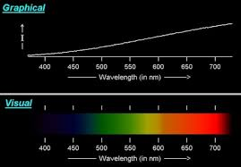 what is tungsten light is an incandescent light bulb energy efficient