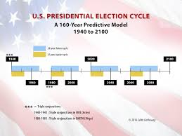 Presidential Election 2016 Predictions Youtube by Post Election Commentary Nov 28 2016 U2013 Edith Hathaway