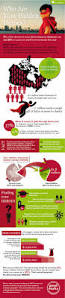 charity direct mail letter 141 best charity infographics images on pinterest