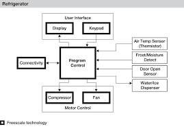 refrigerator block diagram