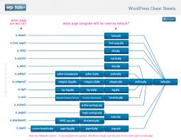Visual Studio Code Map Wordpress Cheat Sheets Template Heirarchy Map