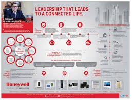 Total Comfort Control Honeywell The Power Of Connected Leadership That Leads To Ad