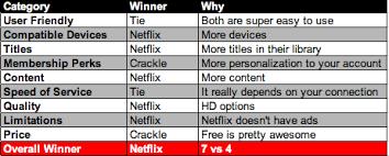 netflix vs crackle comparison